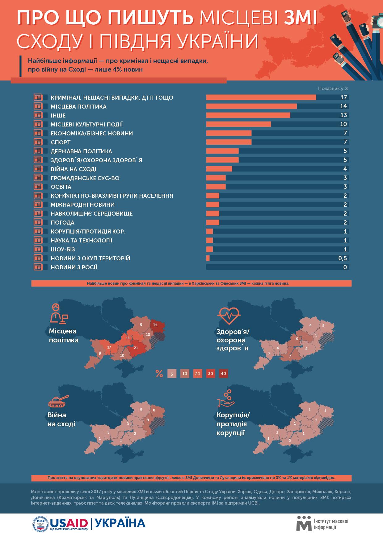 Найбільше інформації у місцевих ЗМІ Півдня та Сходу України — про ... f472e26787ec8