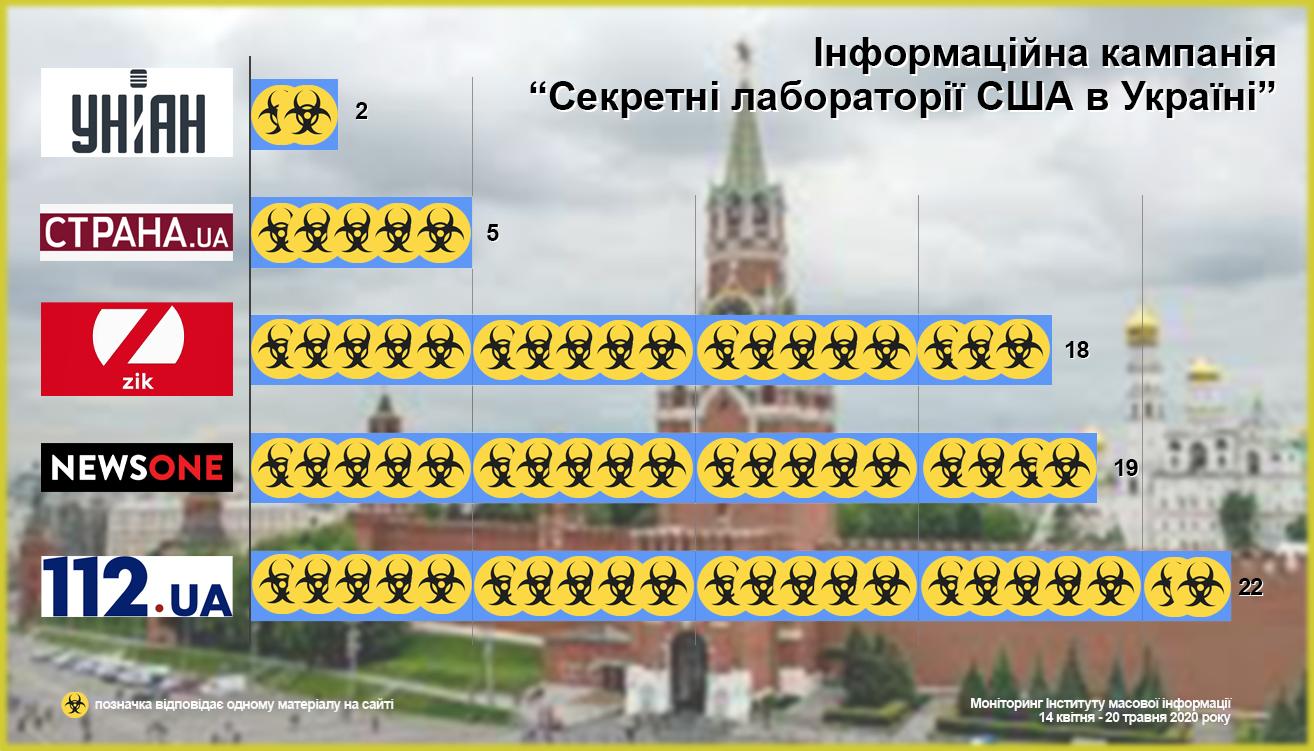 """Чергова хвиля інформаційної кампанії про """"секретні лабораторії США в Україні"""" почалася з  РФ - ІМІ 3"""