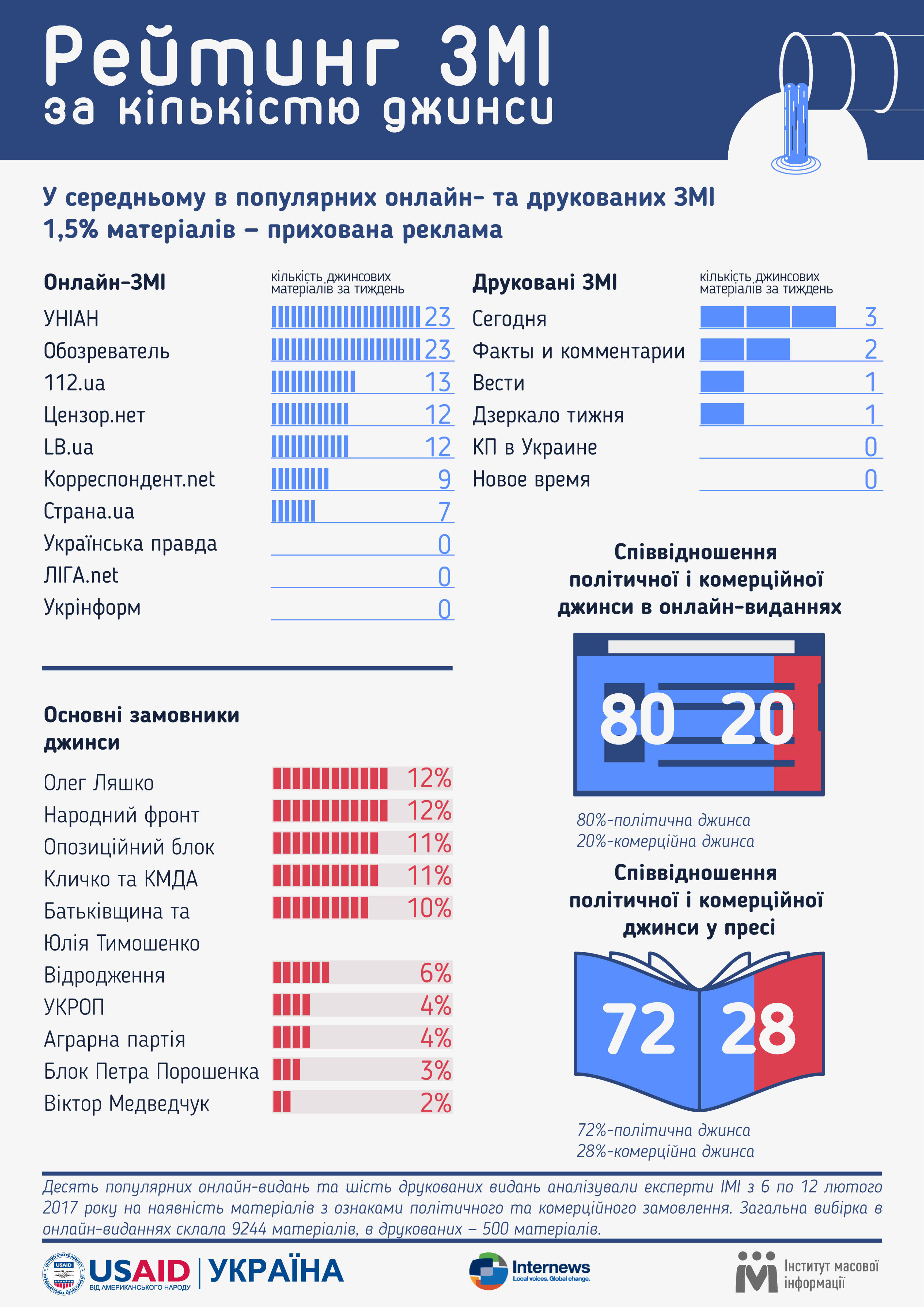 Найбільше замовних матеріалів політичного характеру було розміщено на  користь Олега Ляшка — 12% c68a5849aee09