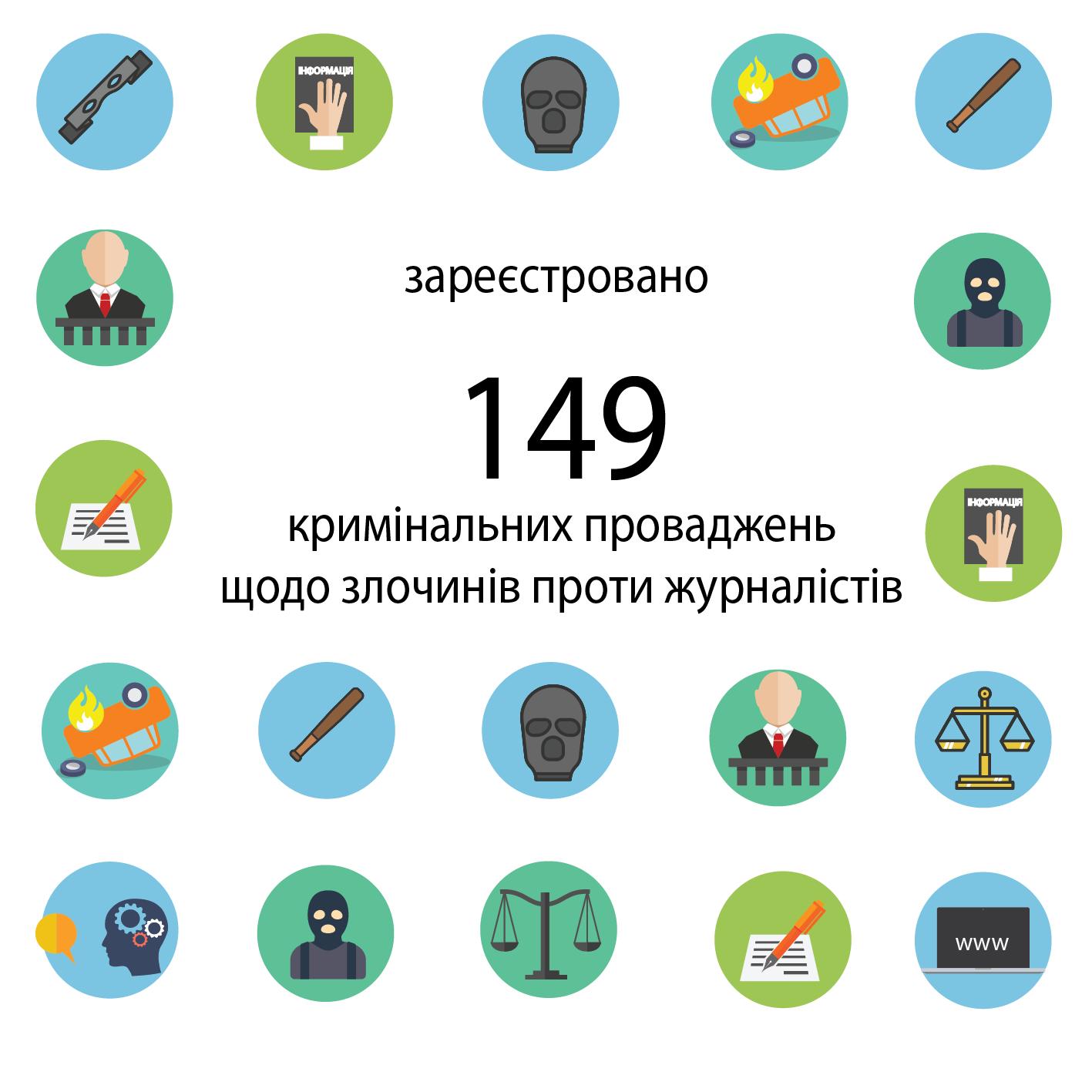З початку року за злочини проти журналістів відкрито 149 справ, з яких 14 передано до суду – дані ГПУ
