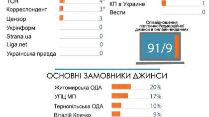 Моніторинг джинси у всеукраїнських друкованих та онлайн-ЗМІ. І-й квартал  2018 (оновлено) 9ed0b87be984b