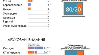Моніторинг джинси у всеукраїнських друкованих та онлайн-ЗМІ. IІ квартал 2018 2e78cda33d6d6