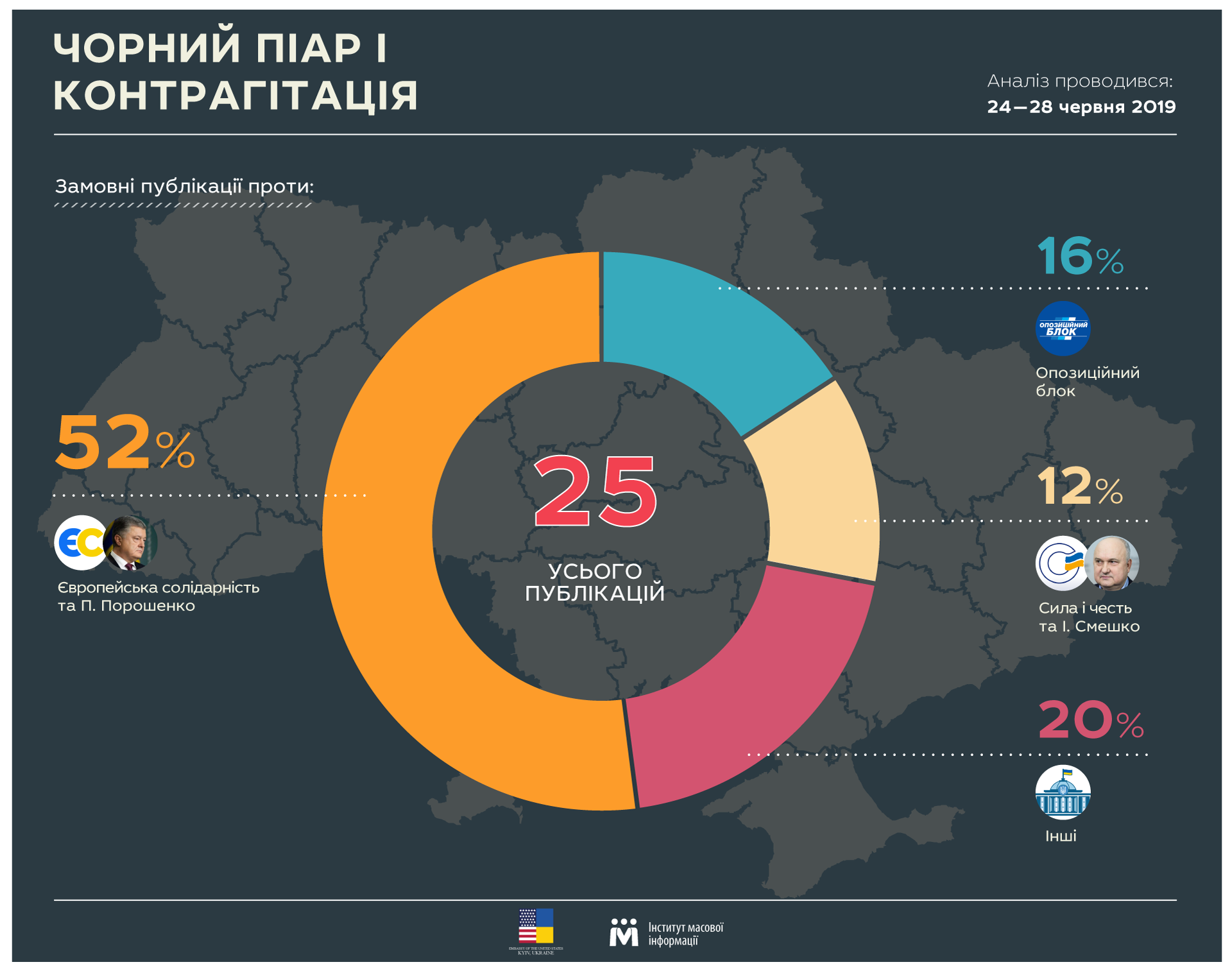 Black PR in web-based editions: Poroshenko, Opposition block